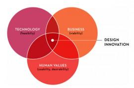 Design-innovation